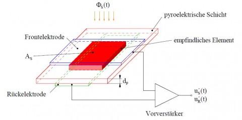 Bild 1: Prinzipieller Aufbau eines pyroelektrischen Infrarotsensors
