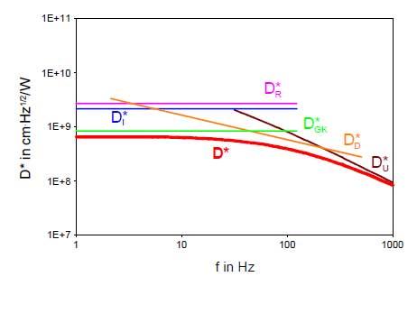 Bild 11: Frequenzgang der spezifischen Detektivität im Strombetrieb
