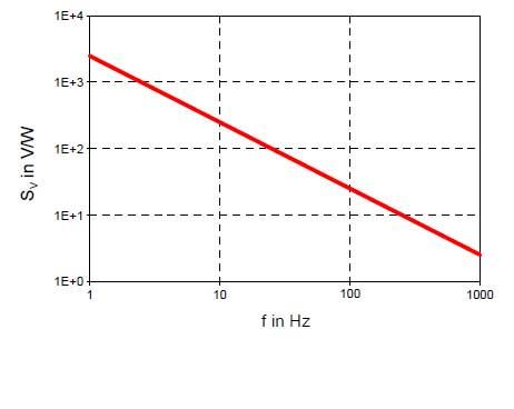 Bild 6: Frequenzgang der Empfindlichkeit im Spannungsbetrieb