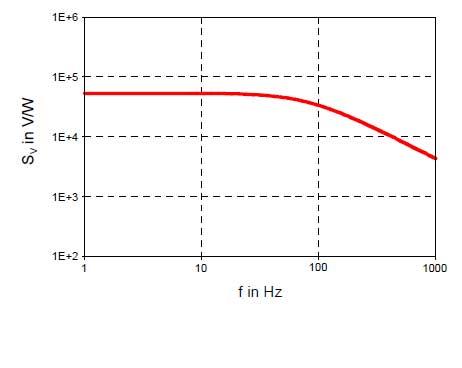Bild 7: Frequenzgang der Empfindlichkeit im Strombetrieb