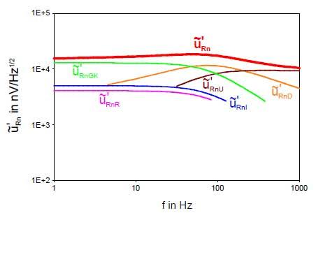 Bild 9: Frequenzgang der normierten Rauschspannung im Strombetrieb
