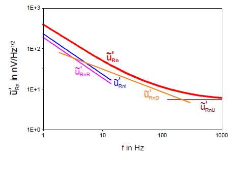 Bild 8: Frequenzgang der normierten Rauschspannung im Spannungsbetrieb