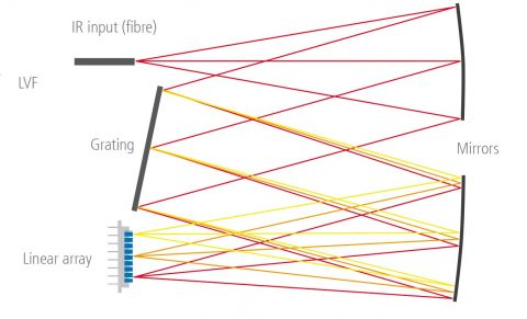 Fig. 4: Schematic structure of a grating spectrometer.